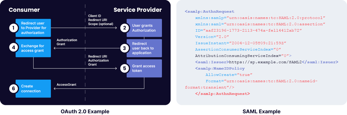 OAuth 2.0 Example & SAML Example side-by-side